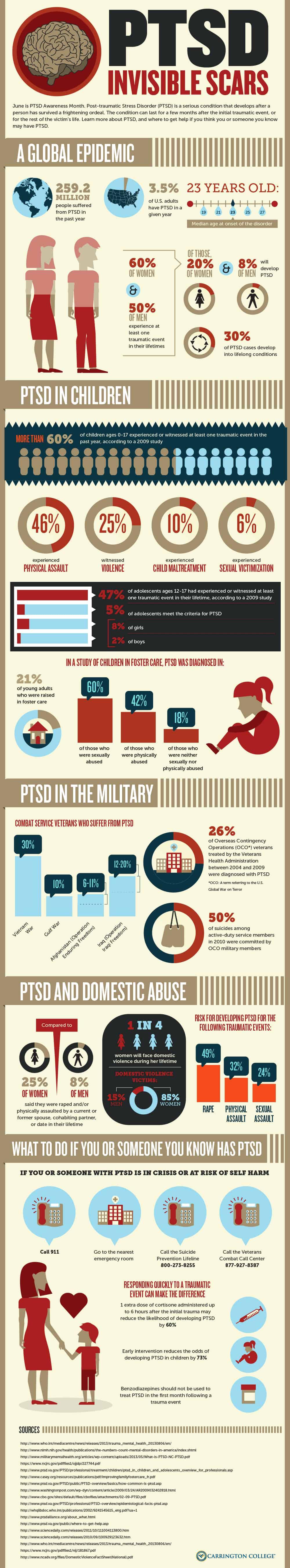PTSD Infographic 1000x5392